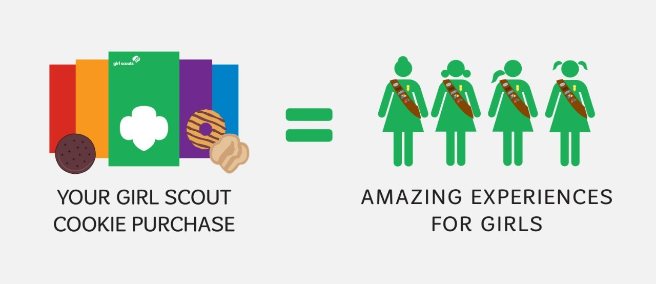 Graphic of Girl Scout Cookie purchase equals amazing experiences for girls